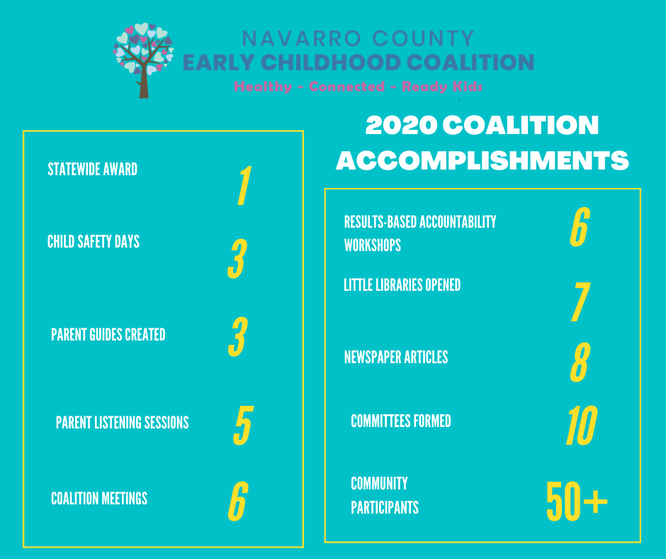 2020 Accomplishments